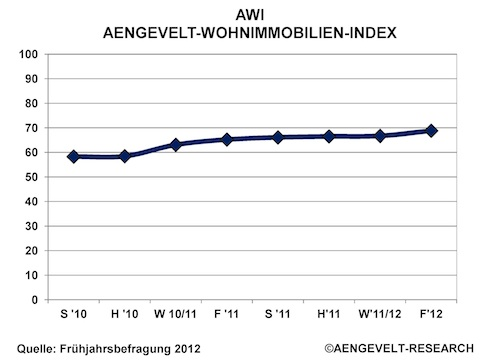 Wohnimmobilien-Investment-Index