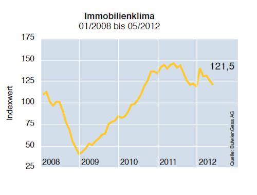 Immoblilien-Index: Kima sinkt weiter