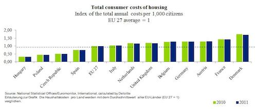 Wohnraum in Deutschland noch erschwinglich