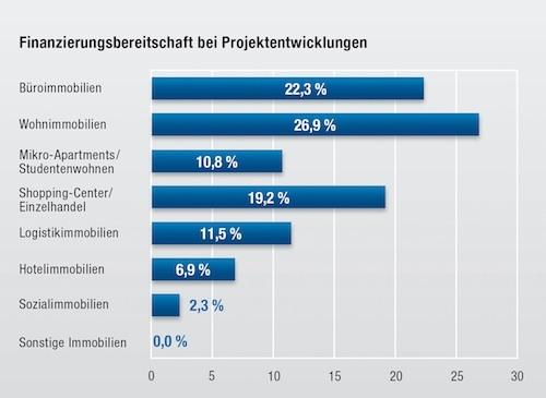 Bereitschaft zur gewerblichen Immobilienfinanzierung in Deutschland wider Erwarten gut