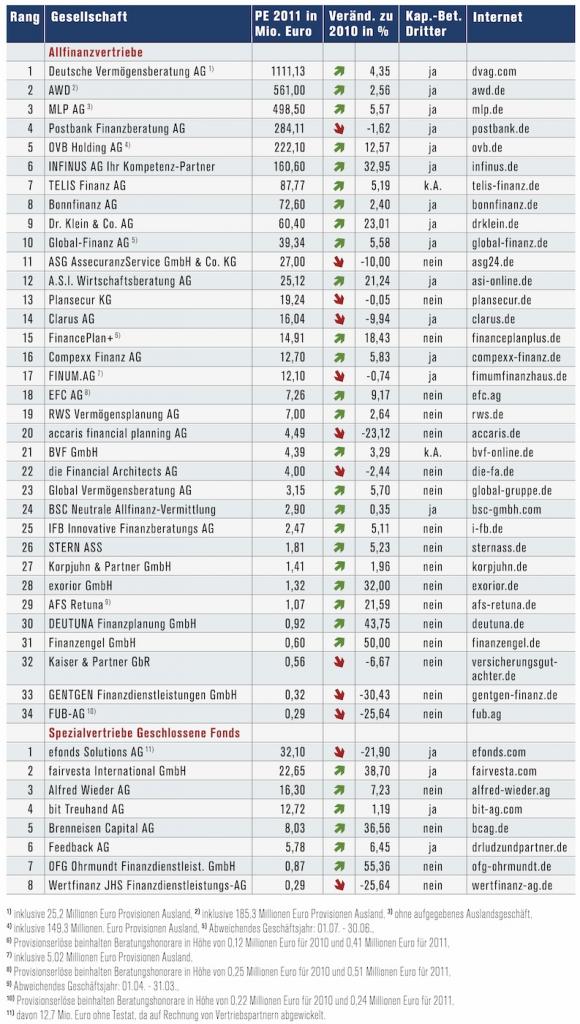 Cash.-Hitliste der Finanzvertriebe 2012