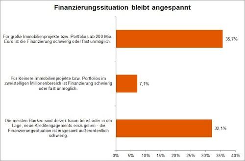 Immobilienwirtschaft-Finanzierungssituation