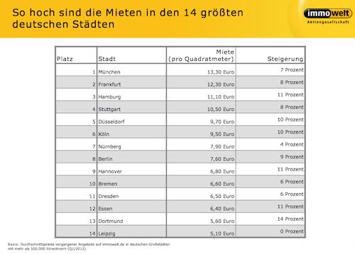 Mietpreise in München erneut Spitze – Plus im Ruhrgebiet
