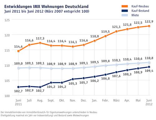 IMX: Angebotspreise für Wohneigentum auf neuem Höchststand