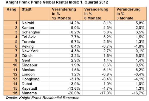 Weltweite Mieten für Top-Wohnimmobilien steigen – aber langsamer