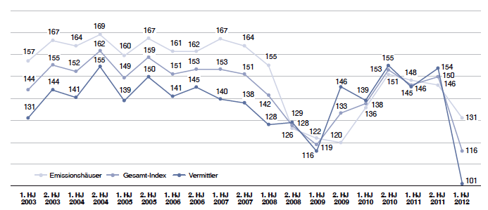 Geschlossene-Fonds-Index in Stimmungseintrübung bei Initiatoren und Vertrieben