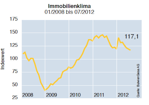 Immobilien-Index-Klima