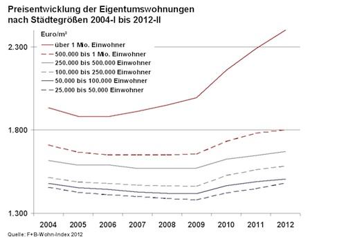 Preisentwicklung-ETW-F+B