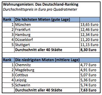Immobilienpreise Deutschland