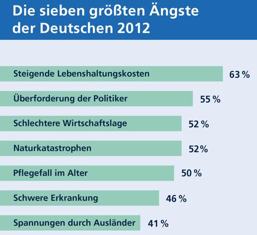 Ängste der Deutschen: Euro-Schuldenrisiko vor Pflege-Risiko