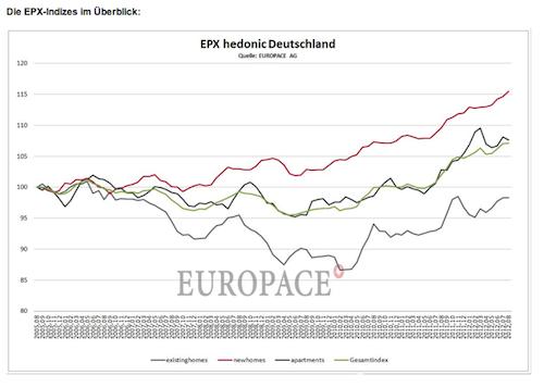 Hauspreis-Index