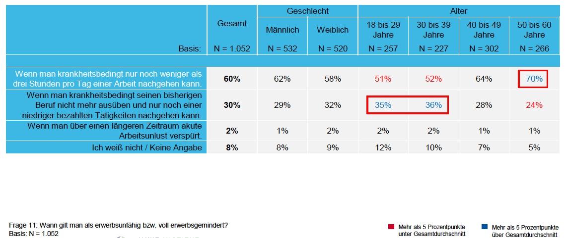 BU-Studie Hannoversche in Umfrage: Junge Menschen verkennen Berufsunfähigkeit