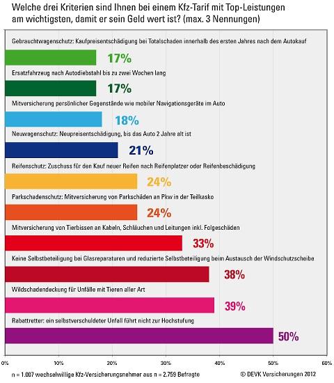 DEVK Kfz-Studie in Umfrage: Kfz-Versicherte weniger wechselwillig