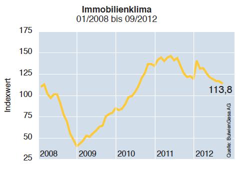 Immobilienwirtschaft-Klima in Immobilienwirtschaft: Klima trüb – Konjunktur top