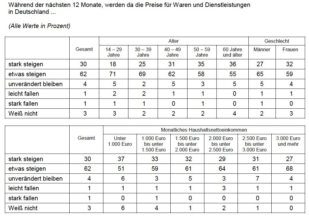 Inflationsangst bei jedem dritten Deutschen