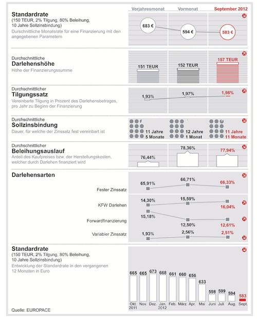 Trendindikator-Baufinanzierung-09-12 in Finanzierungsbedingungen günstig wie nie