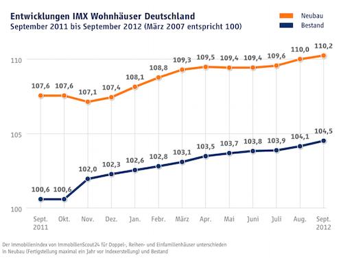 Wohnhaeuser-Angebotspreise-IMX in IMX: Preise für Wohnimmobilien auf neuen Höchstständen