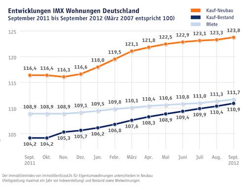 Wohnungen-Angebotspreise-IMX in IMX: Preise für Wohnimmobilien auf neuen Höchstständen
