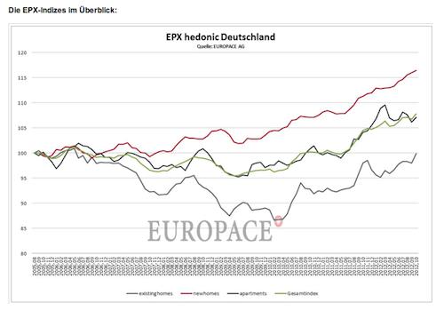 EPX-Hauspreisindex-Oktober-2012 in Hauspreis-Index EPX erreicht neuen Spitzenwert