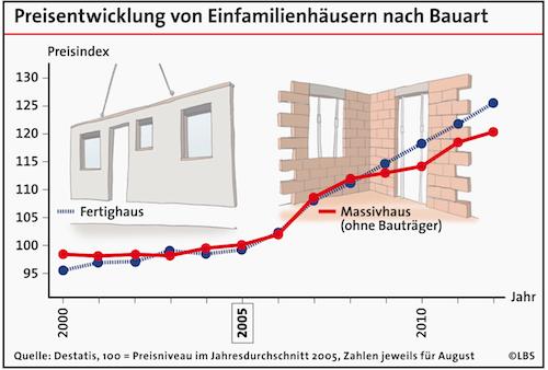 Fertighaus-Massivhaus in Neubau: Fertighaus-Preise steigen stärker