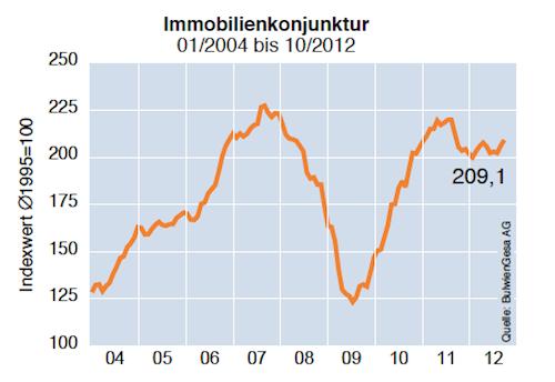 Immobilienkonjunktur in Immobilienklima trübt sich ein