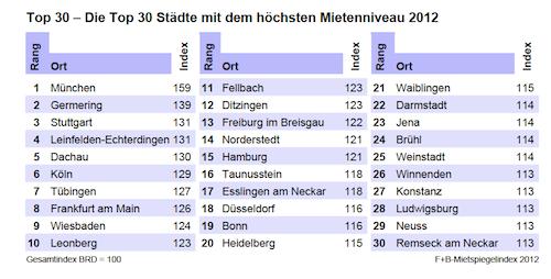 Mietspiegelindex-2012 in Bestandsmieten steigen – Metropolen vorn