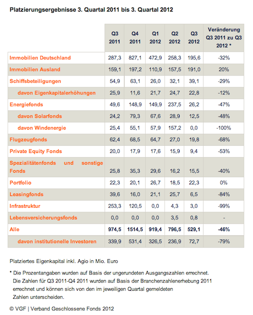 Platzierungsergebnisse-Q3-2012 in VGF meldet deutlichen Platzierungsrückgang im dritten Quartal