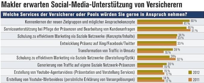 Apps, soziale Netzwerke & Co.
