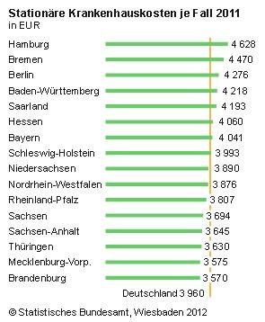 Die stationären Krankenhauskosten in Deutschland sind um 2,5 Prozent gestiegen