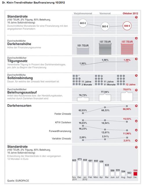 Trendindikator-Baufinanzierung-Oktober-2012 in Baufinanzierungszins gestiegen – Standardrate zieht leicht an
