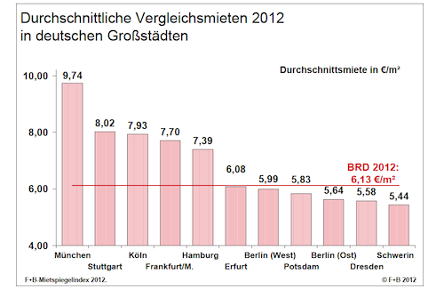 Vergleichsmieten-2012 in Bestandsmieten steigen – Metropolen vorn