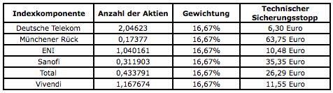 """Commerzbank-Sieger in Siegerkranz für aktives """"Dividenden-Picking"""""""