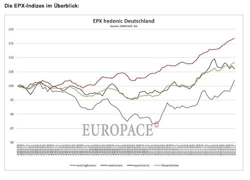Hauspreis-Index-November-20121 in Hauspreis-Index: Preise für Bestandshäuser legen weiter zu