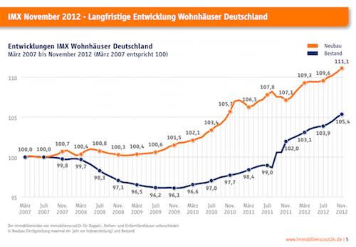 IMX-Wohnhaeuser in IMX: Angebotspreise steigen bundesweit stärker als -mieten