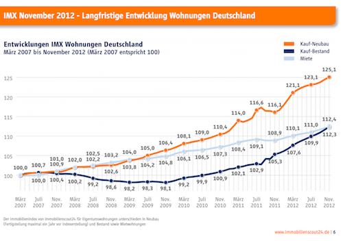IMX-Wohnungen in IMX: Angebotspreise steigen bundesweit stärker als -mieten