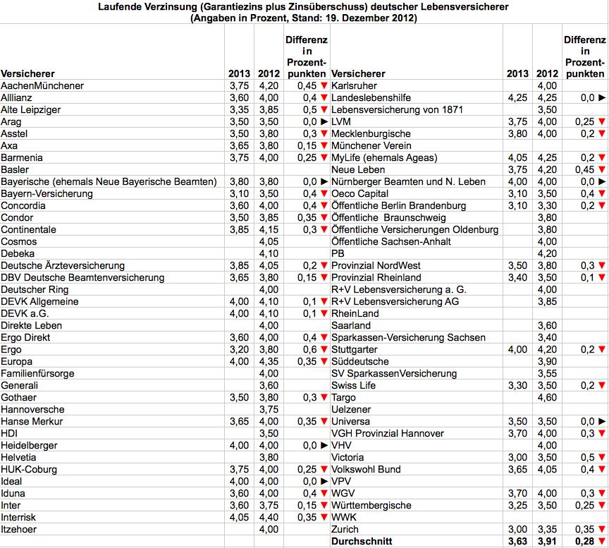 40 von 76 Lebensversicherern haben ihre Überschussbeteiligung für 2013 bekannt gegeben