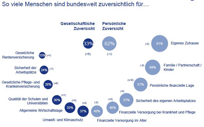 Viele Deutsche gehen optimistisch ins neue Jahr