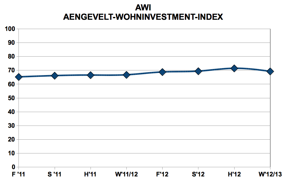 AWI-Wohninvestment-Index-Winter-12-13 in Wohninvestments: Ende der Preisspirale in Sicht