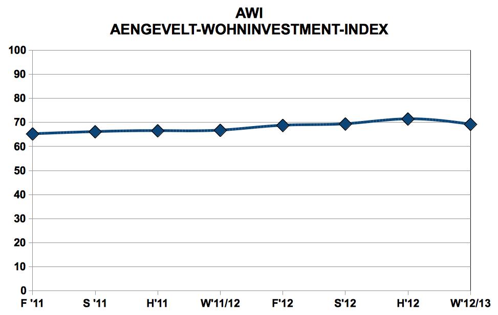 AWI-Wohninvestment-Index-Winter-12-13 in Wohninvestments: Ende der Preisspirale in Sicht