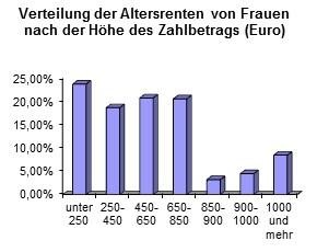 Christine Haderthauer (CSU) kritisiert die Parteifreunde von der Leyen und Schäuble