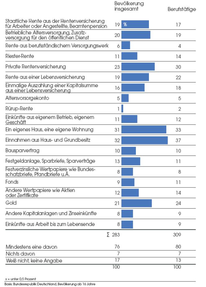 Altersvorsorge-Renditeerwartung-Postbank-Allensbach in Postbank: Aktien verlieren als Vorsorge-Instrument an Bedeutung