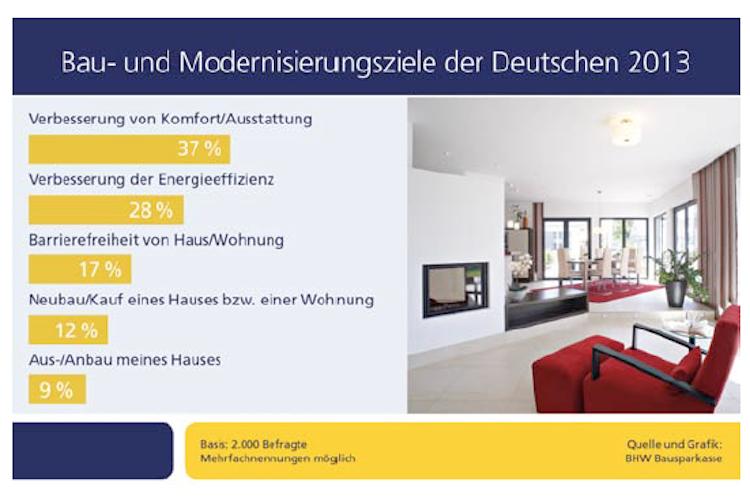 Bau-und-Modernisierungsziele-BHW in Modernisierung: Wohnkomfort vor Energieeffizienz