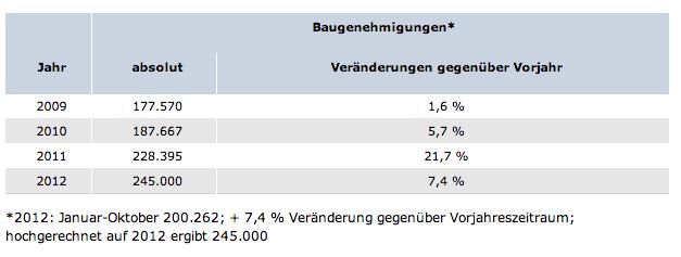 Baugenehmigungen-2012 in Wohnungsbau: Genehmigungen haben 2012 spürbar zugelegt