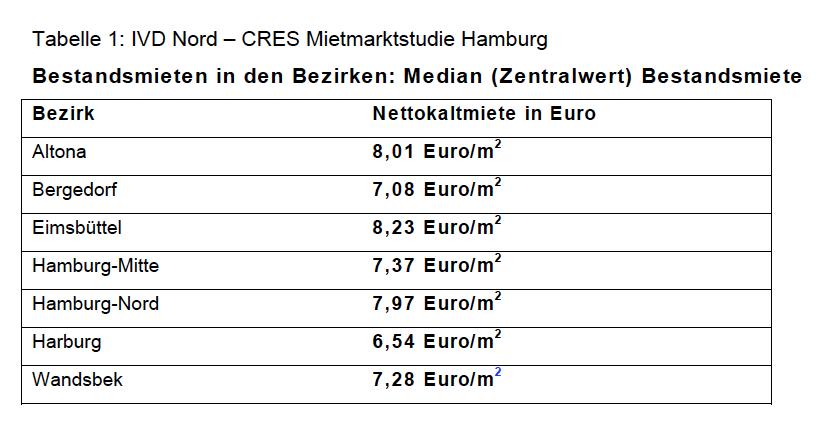 Bildschirmfoto-2013-01-22-um-15 54 13 in Wohnen in Hamburg: IVD Nord sieht funktionierenden Markt