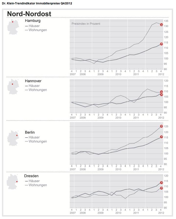 Dr-Klein-Trendindikator-Immobilienpreise-Nord-4-2012 in Dresdner Wohnimmobilienpreise mit größter Dynamik im Nordosten