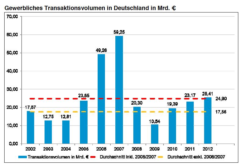 Gewerbeimmobilien-Transaktionsvolumen-Colliers1 in Gewerbeimmobilienmarkt Deutschland: Anhaltend hohe Nachfrage