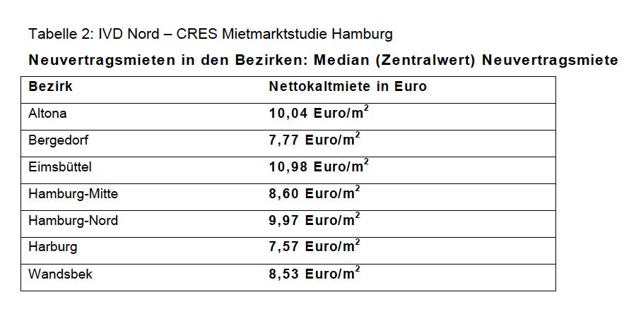 Neuvertragsmiete-Hamburg in Wohnen in Hamburg: IVD Nord sieht funktionierenden Markt