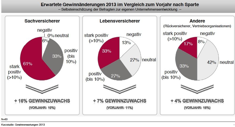 Deutsche Versicherer rechnen mit einem moderaten Gewinnwachstum in 2013