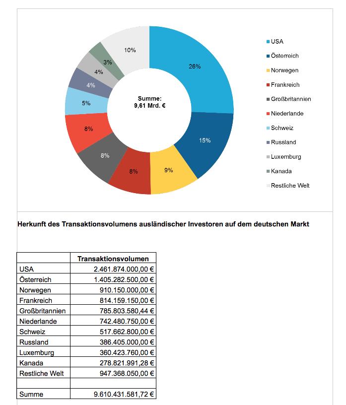 Transaktionsvolumen-auslaendischer-Investoren-Immobilienmarkt-Deutschland-2012-Colliers in Deutschland – der sichere Hafen für Immobilien-Investoren