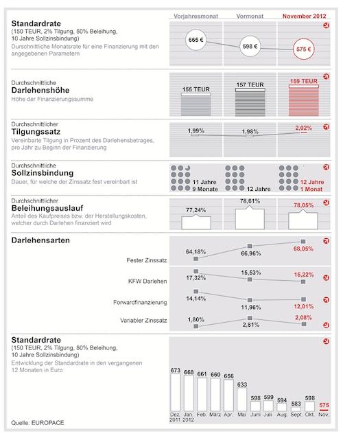 Trendindikator-Baufinanzierung-November-2012 in Finanzierungskonditionen günstig wie nie – doch Sicherheit zählt